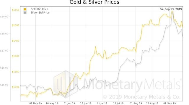 Why People Are Now Selling Their Silver