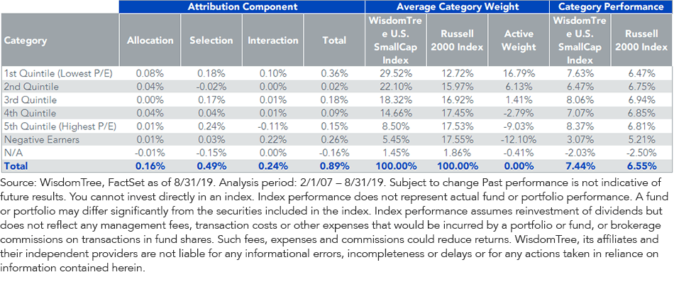 Profitability And Prudence In Small-Cap Equities