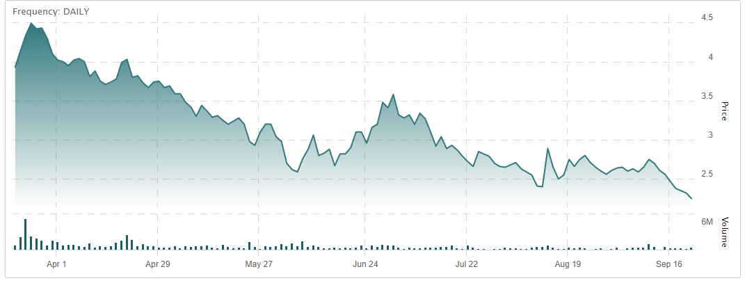 All The Medmen Stock Price Per Share {Miami Wakeboard Cable