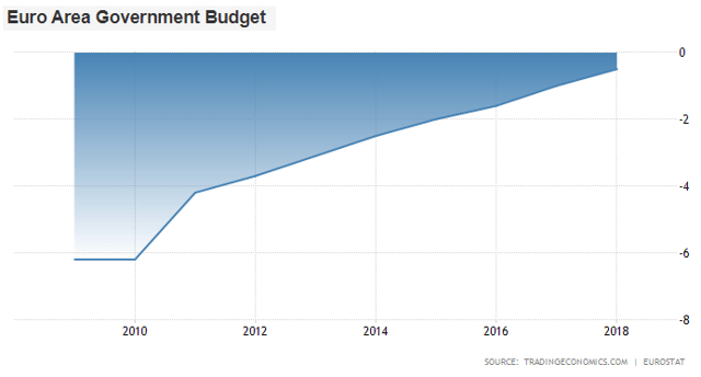 Euro Area Government Deficit