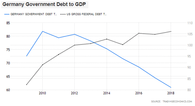US vs German Government Debt to GDP