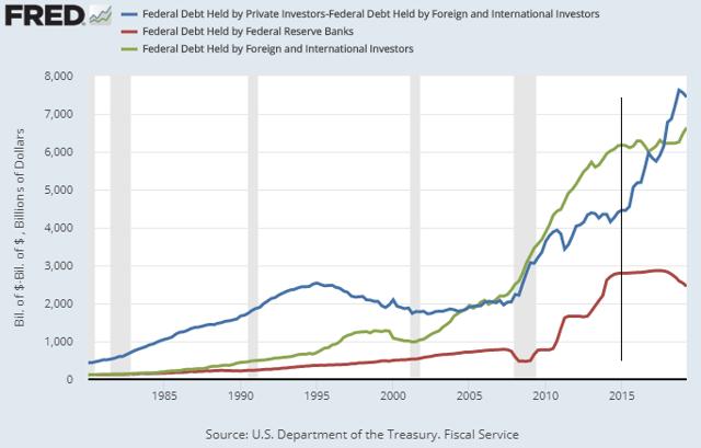 Federal Debt Holders