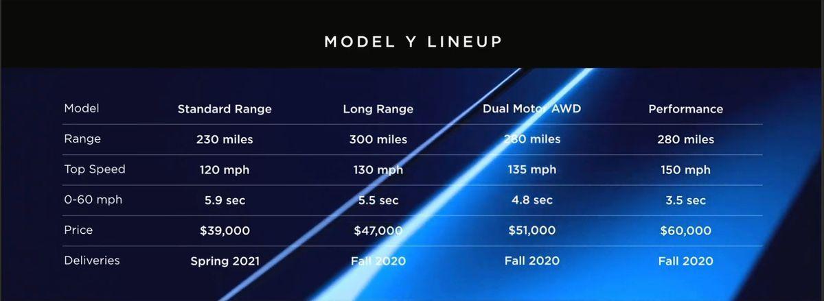 Tesla: Model Y Potential Limitations