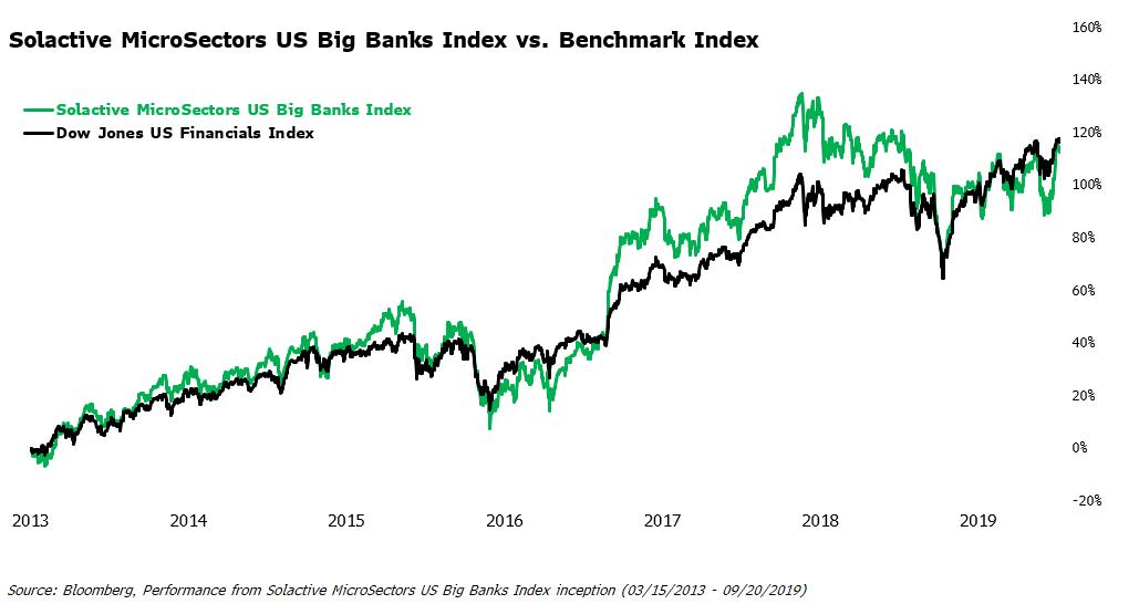 Solactive MicroSectors™ US Big Banks Index Rebalance Report: September 2019 - REX Shares, LLC ...