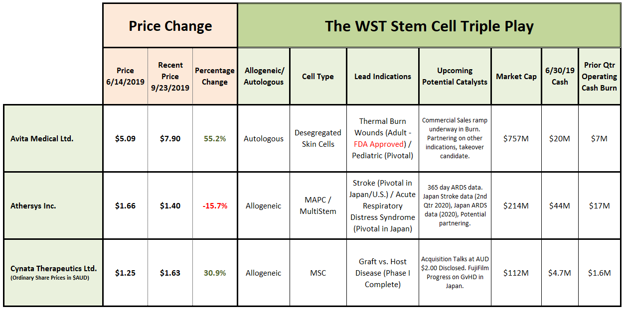 The Stem Cell Triple Play Revisited