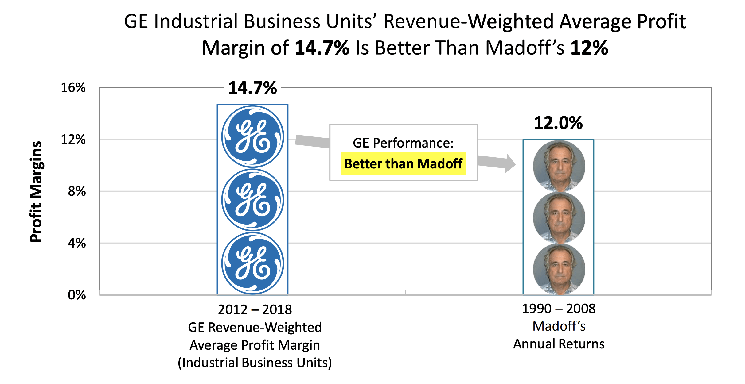 General Electric: The Last Nail In The Fraud Allegation Coffin