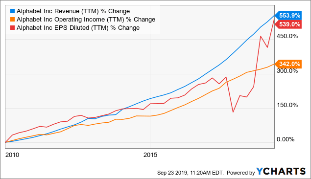 3 Reasons Why I Own Alphabet For The Long Term