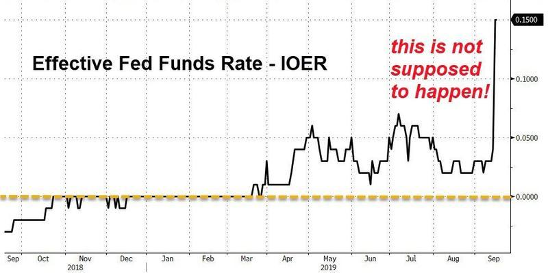 Fed Loses Control Of Its Benchmark Interest: Repo Rates Through The Roof!