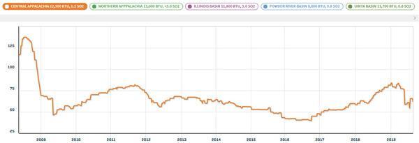 CCR Consol--coal price chart Aug 21