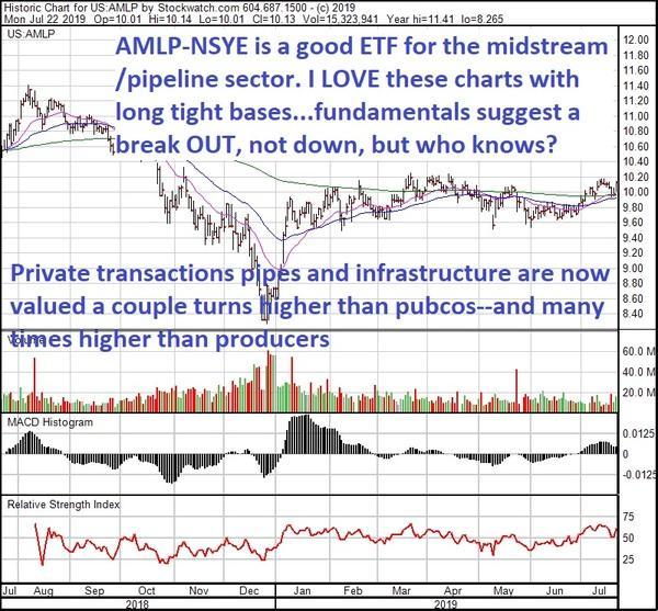 midstream AMLP 1 yr Jul 22 19