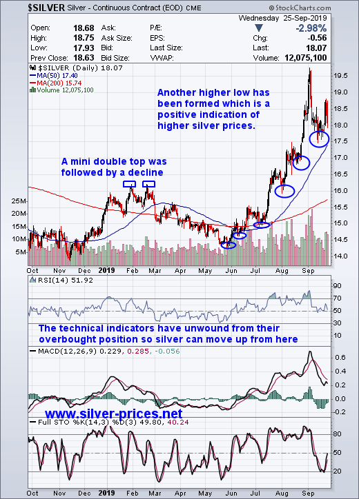 Explosive Silver Prices Will Be Mind Boggling Seeking Alpha