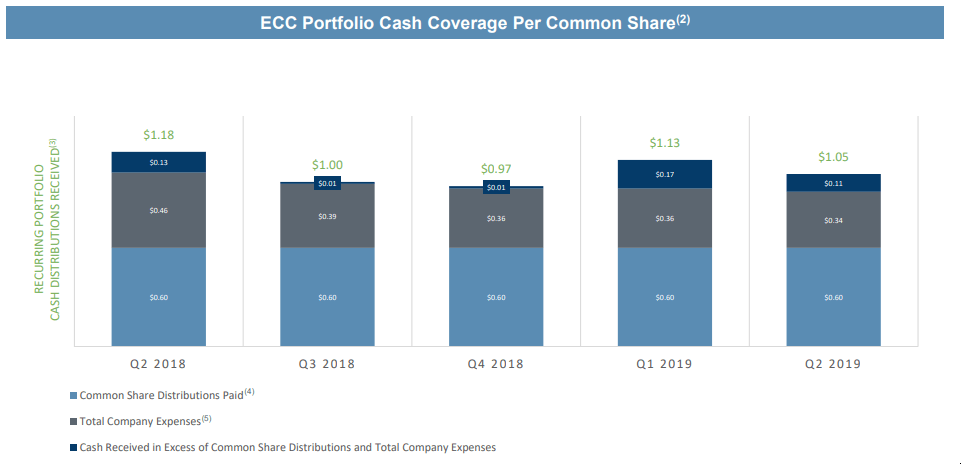 Pullback And 15% Yield Create Unique Buying Opportunity For ECC