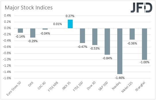 Major golbal stock indices performance