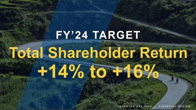 V F Corp S New Total Shareholder Return Goal Is
