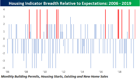 Housing Indicators Off The Charts