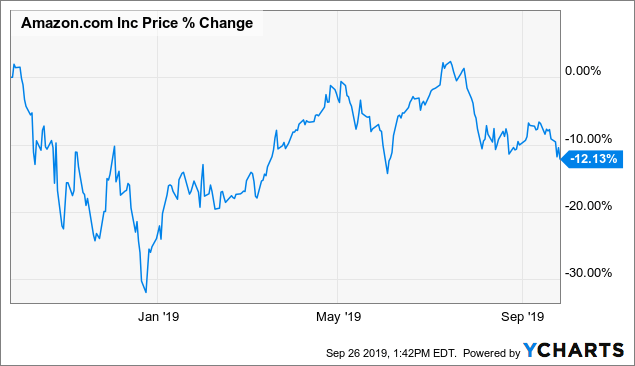 Amazon: Short-Term Weakness And Long-Term Opportunity