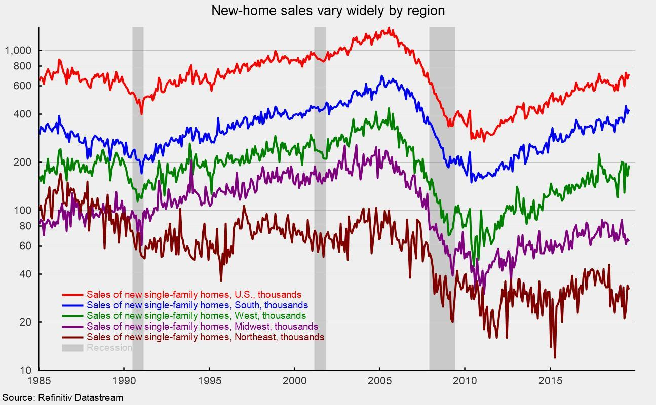 New Home Sales Rose In August On Gains In The South And West