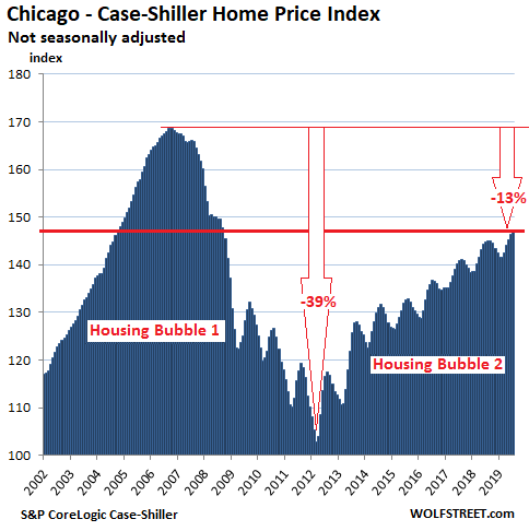 Less-Splendid Housing Bubbles And Crushed Markets In America, September Update