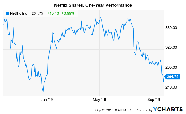 Netflix Will Recover Over The Long Term As It Evolves