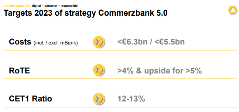 Commerzbank - New Strategic Plan Doesn't Change My Negative View