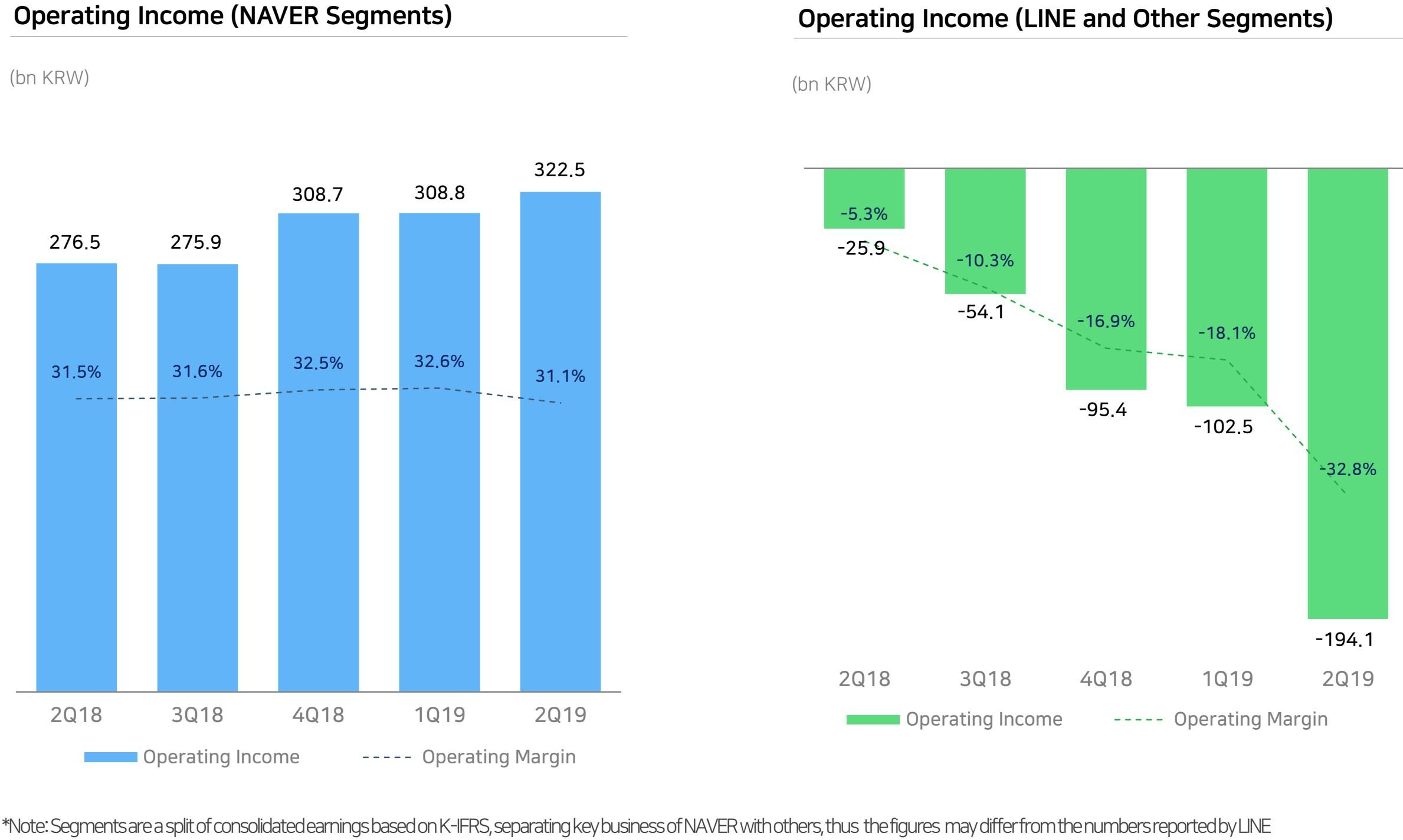 Naver Corporation: Spin-Offs And Potential Listings To Narrow Valuation Discount