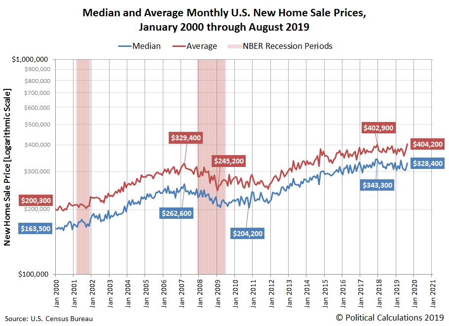 U.S. New Home Sale Prices Rebound