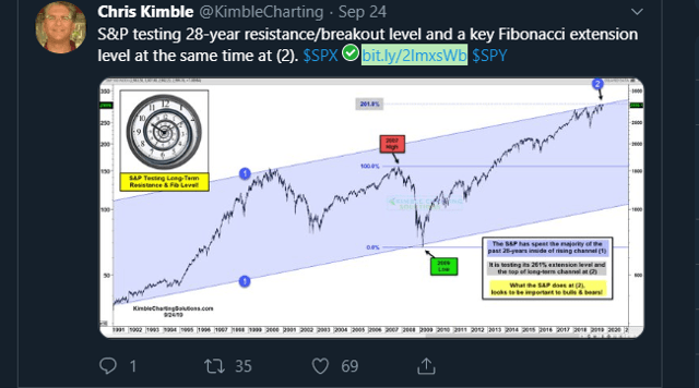 S&P 500 Earnings Update And A Scary Chart