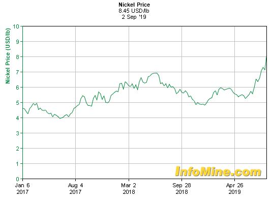 Tesla: The Growing Nickel Problem