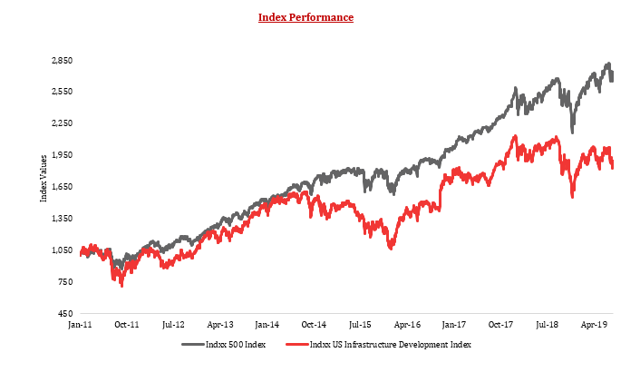 Index Performance: Indxx US Infrastructure Index v/s Indxx 500