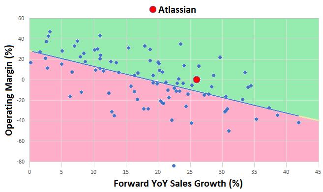 Atlassian Is Repositioning For The Future - Atlassian
