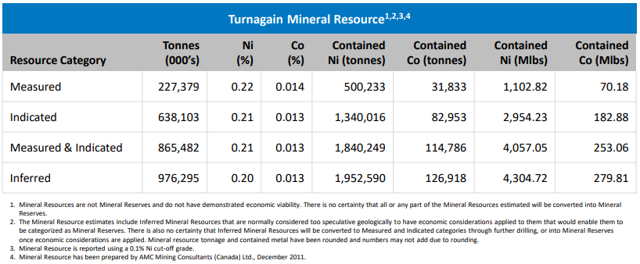 Turnagain Mineral Resource