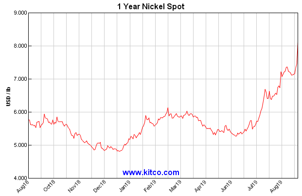 Nickel prices chart