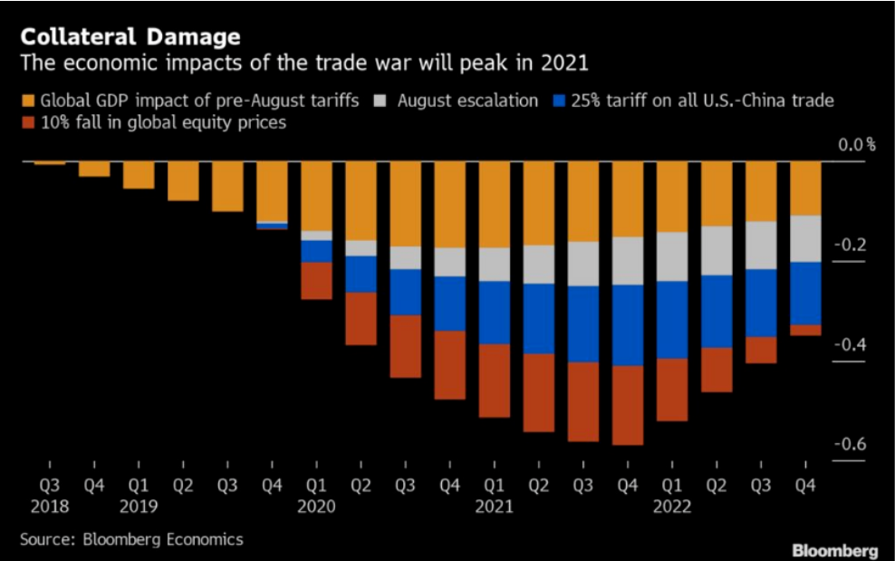 Thoughts On Trade War: The Impacts Are Yet To Come