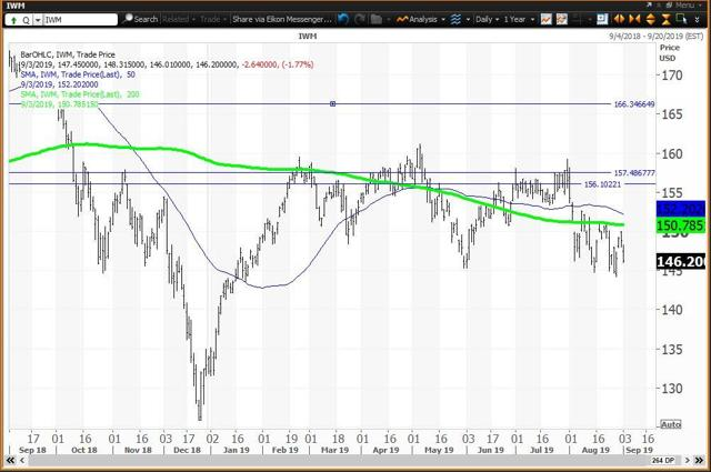 Daily Chart for Russell 2000 ETF