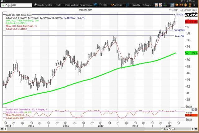 Weekly Chart Foe Utility Stocks ETF