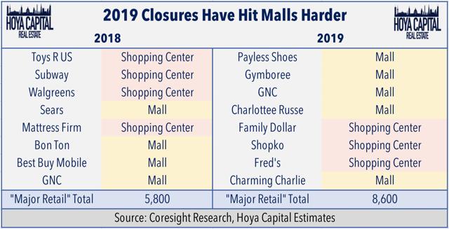 shopping center store closings