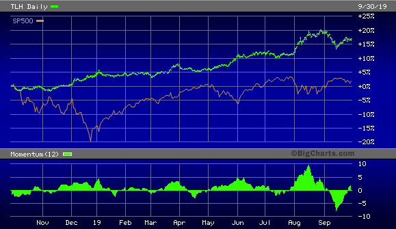 iShares 10-20 Year Treasury Bond ETF vs. S&P 500 Index