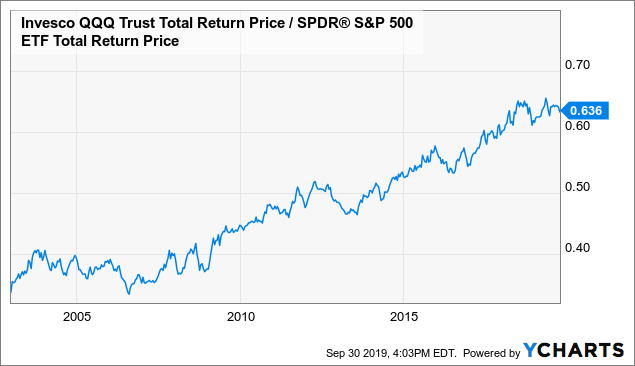 Market Neutral Investing With Sqqq And The Case Against The