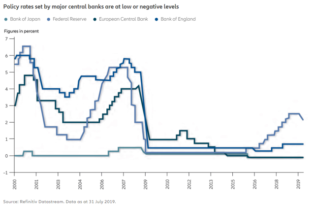 Policy rates set by major central banks are at low or negative levels