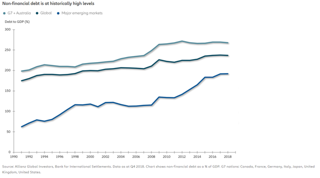 Non-financial debt is at historically high levels