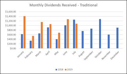 Traditional IRA - YTD Dividends July