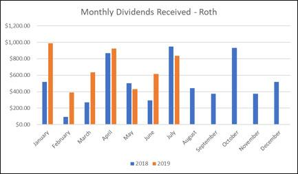 Roth IRA - Dividend Income - July