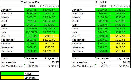 YTD Dividends - July Update