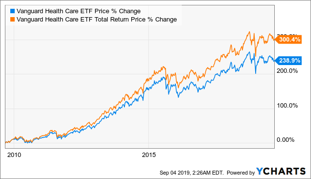 Vanguard Health Care ETF: A Good Fund To Benefit From An Ageing Demographic Trend