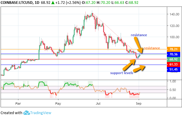 Litecoin Technical Analysis - September 2019
