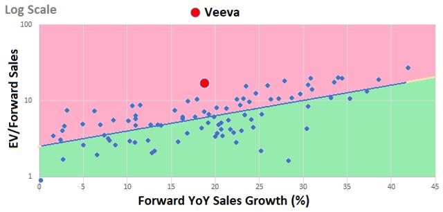 Veeva scatterplot of EV/forward sales estimate versus forward sales growth