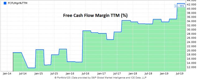 Veeva historical chart of free cash flow margin