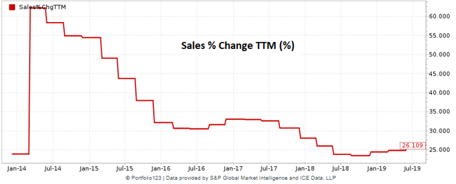 Veeva historical chart of sales growth