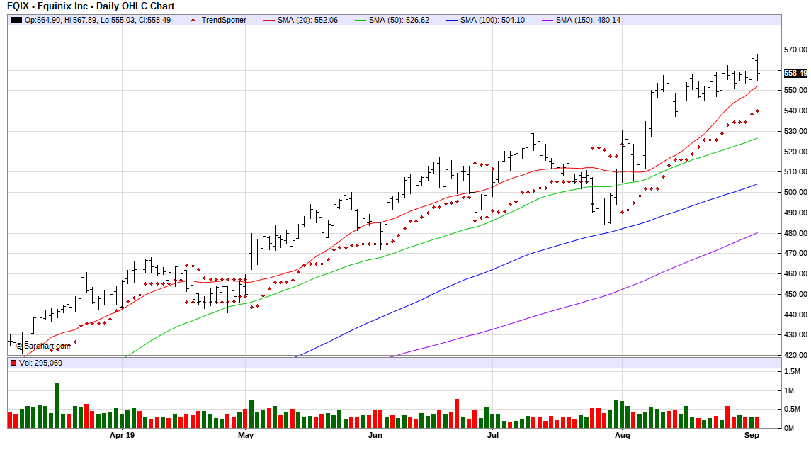 Equinix - Chart Of The Day