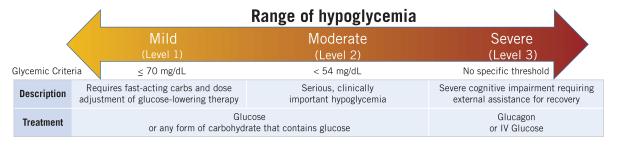 Hypoglycemia blood glucose